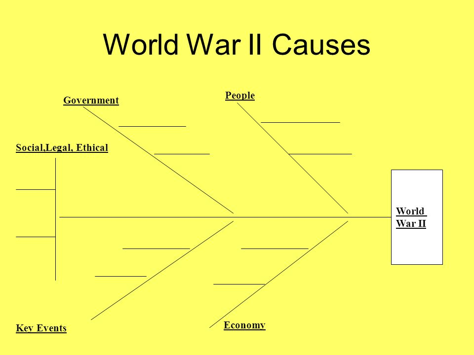 World War II Causes People Government Social,Legal, Ethical World
