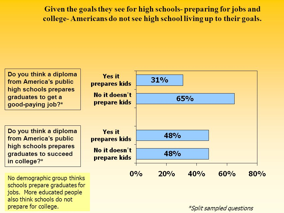 Given the goals they see for high schools- preparing for jobs and college- Americans do not see high school living up to their goals.