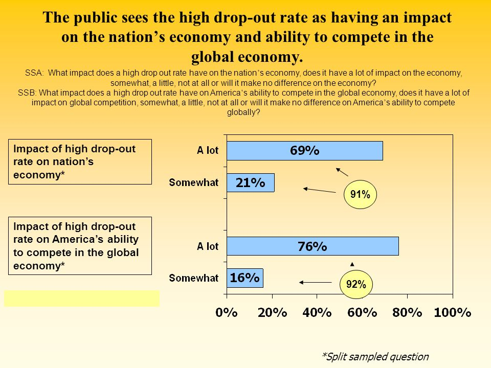 The public sees the high drop-out rate as having an impact on the nation's economy and ability to compete in the global economy.