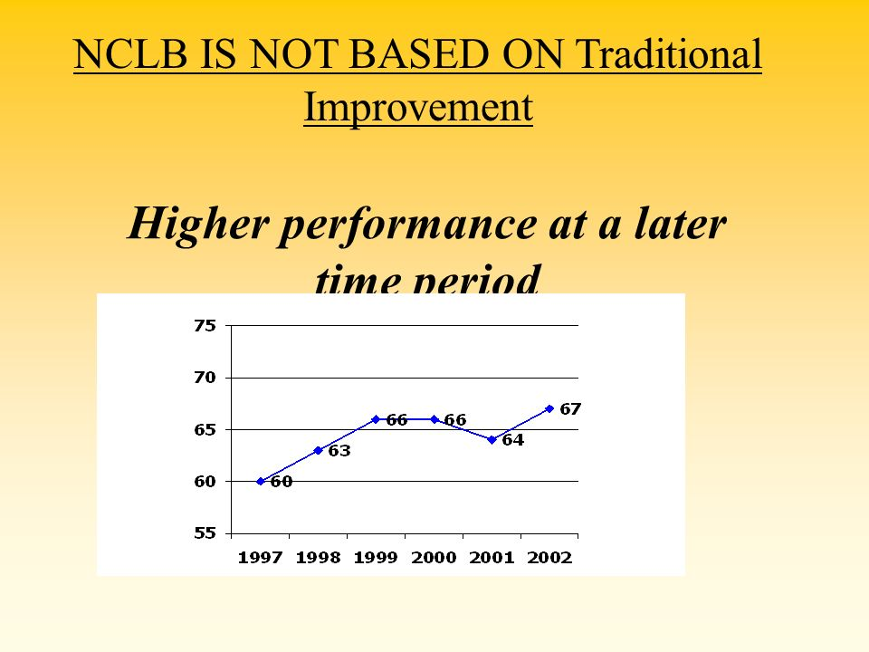 Higher performance at a later time period