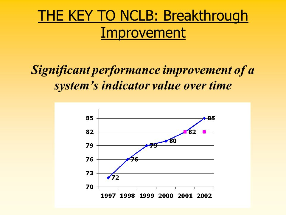 THE KEY TO NCLB: Breakthrough Improvement