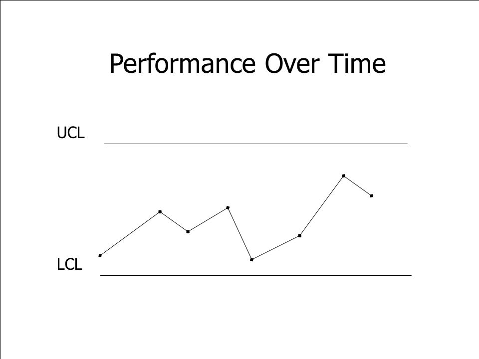 Performance Over Time UCL LCL