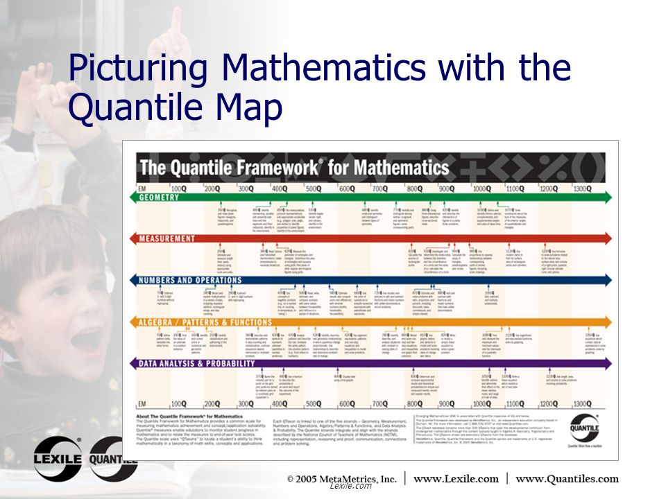 Picturing Mathematics with the Quantile Map