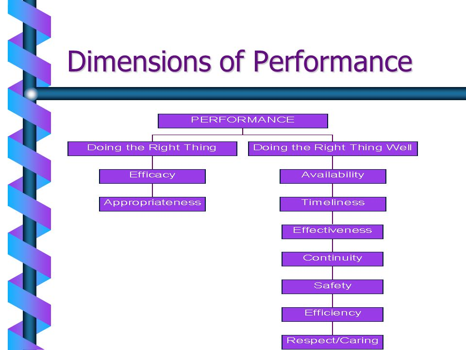 Dimensions of Performance