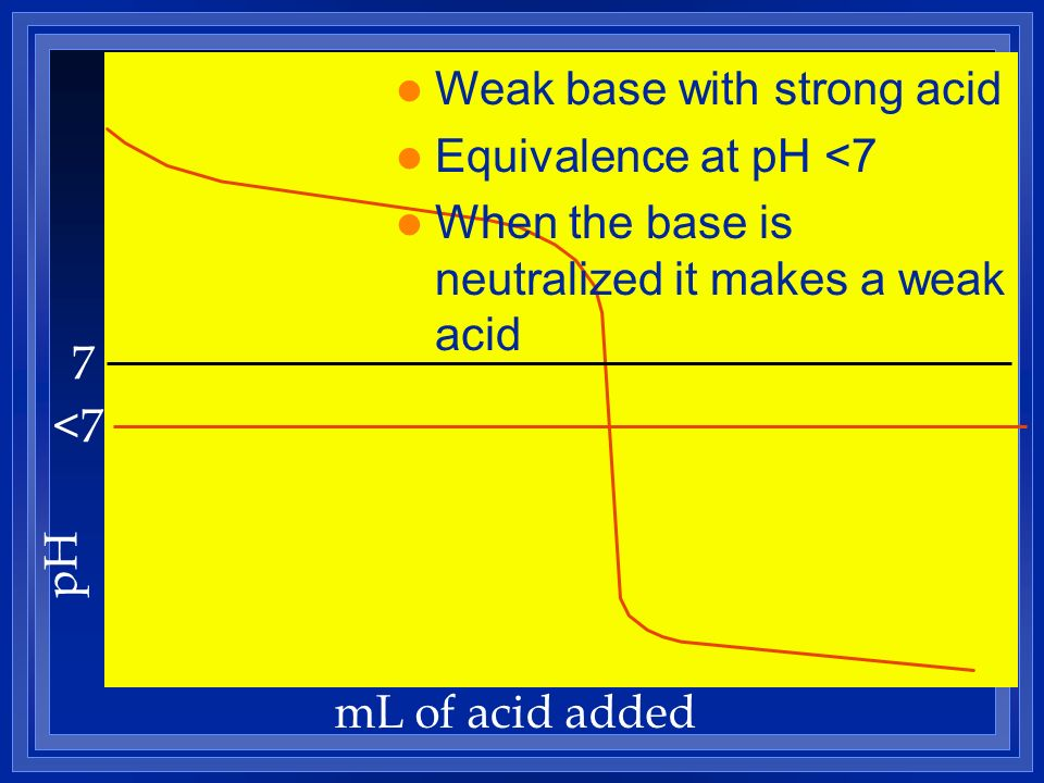Weak base with strong acid