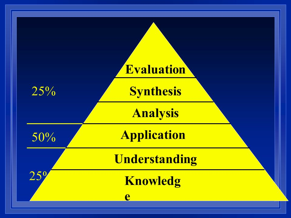 Evaluation 25% Synthesis Analysis Application 50% Understanding 25% Knowledge