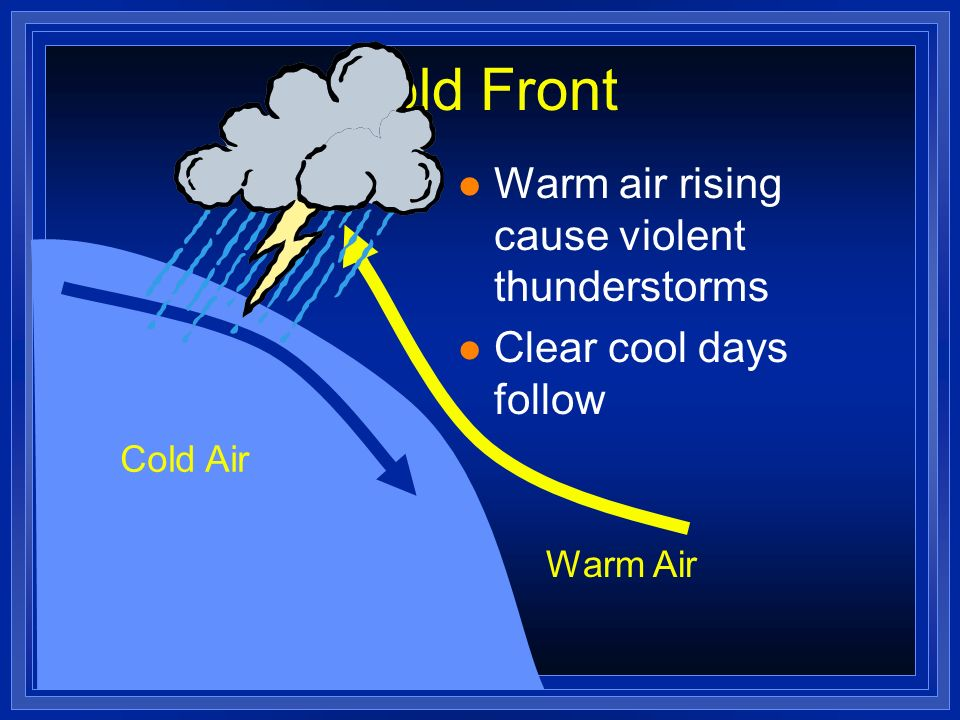 Cold Front Warm air rising cause violent thunderstorms