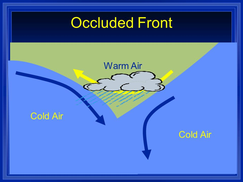 Occluded Front Warm Air Cold Air Cold Air