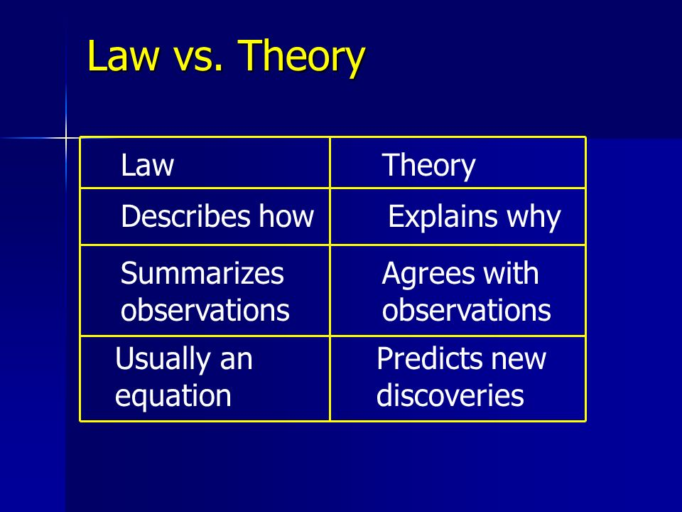Law vs. Theory Law Theory Describes how Explains why