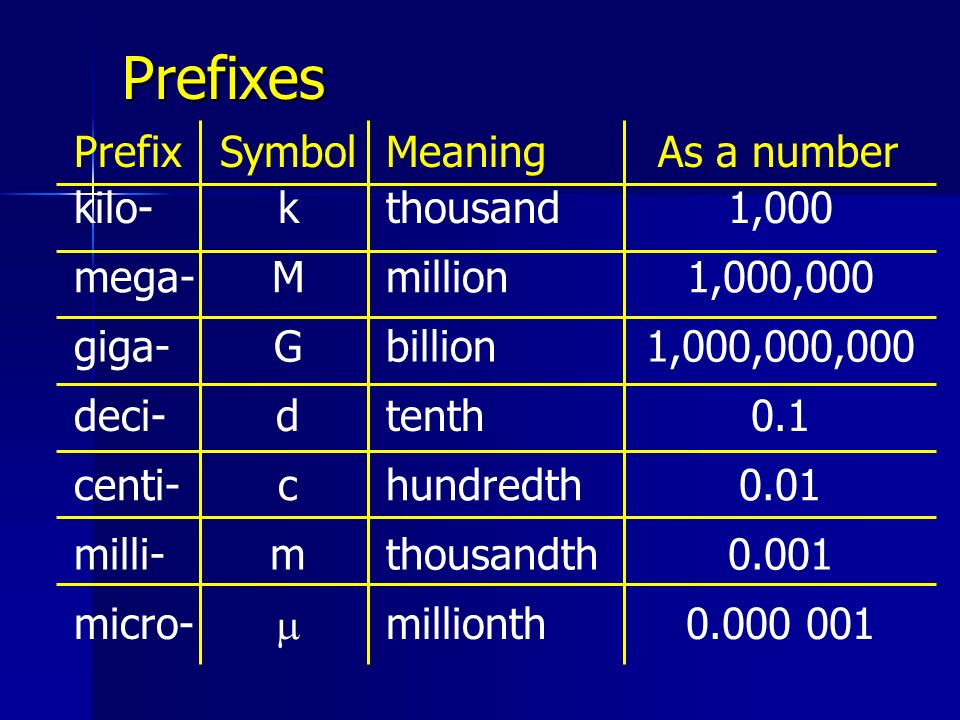 Prefixes Prefix Symbol Meaning As a number kilo- k thousand 1,000