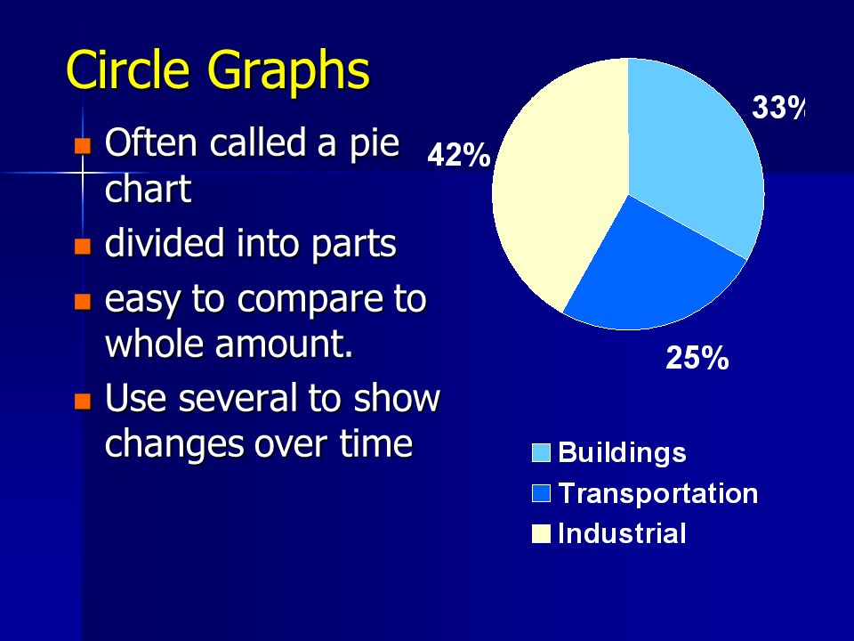 Circle Graphs Often called a pie chart divided into parts