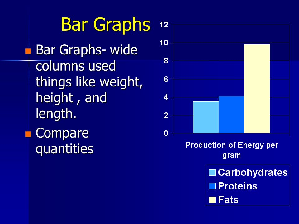 Bar Graphs Bar Graphs- wide columns used things like weight, height , and length.