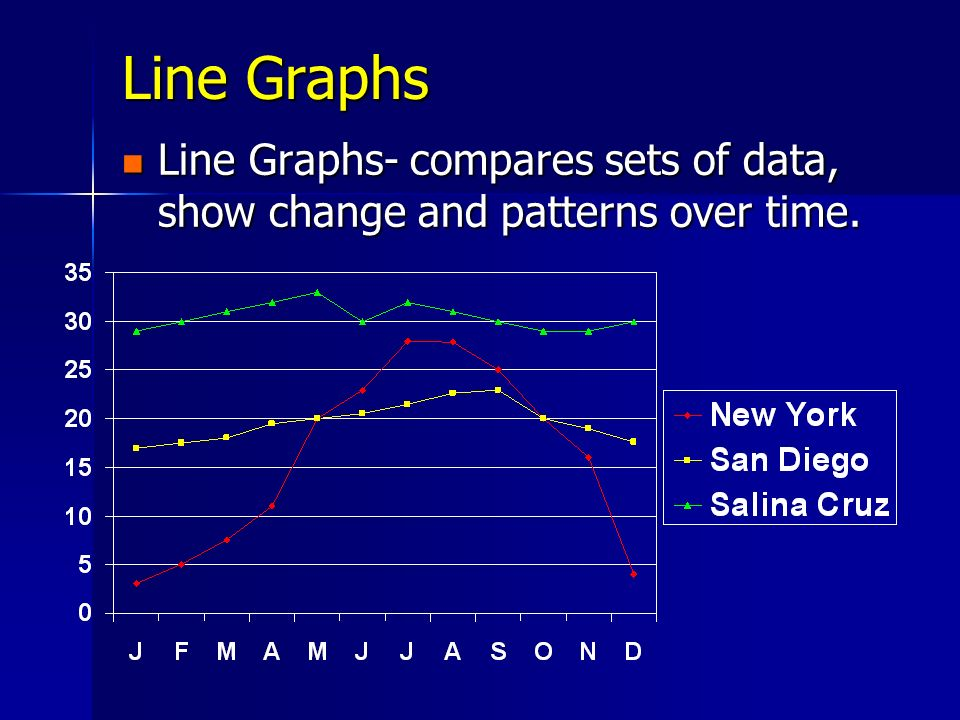 Line Graphs Line Graphs- compares sets of data, show change and patterns over time.