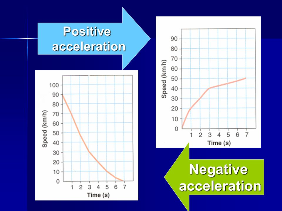 Positive acceleration Negative acceleration