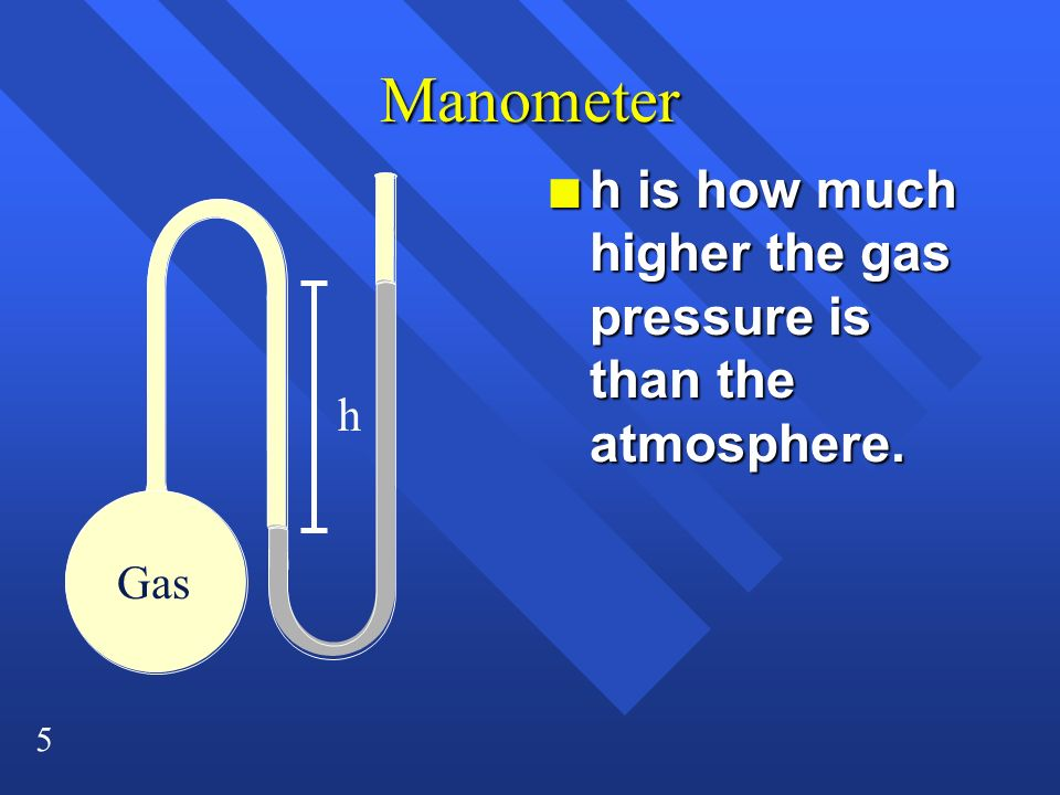 Manometer h is how much higher the gas pressure is than the atmosphere. h Gas