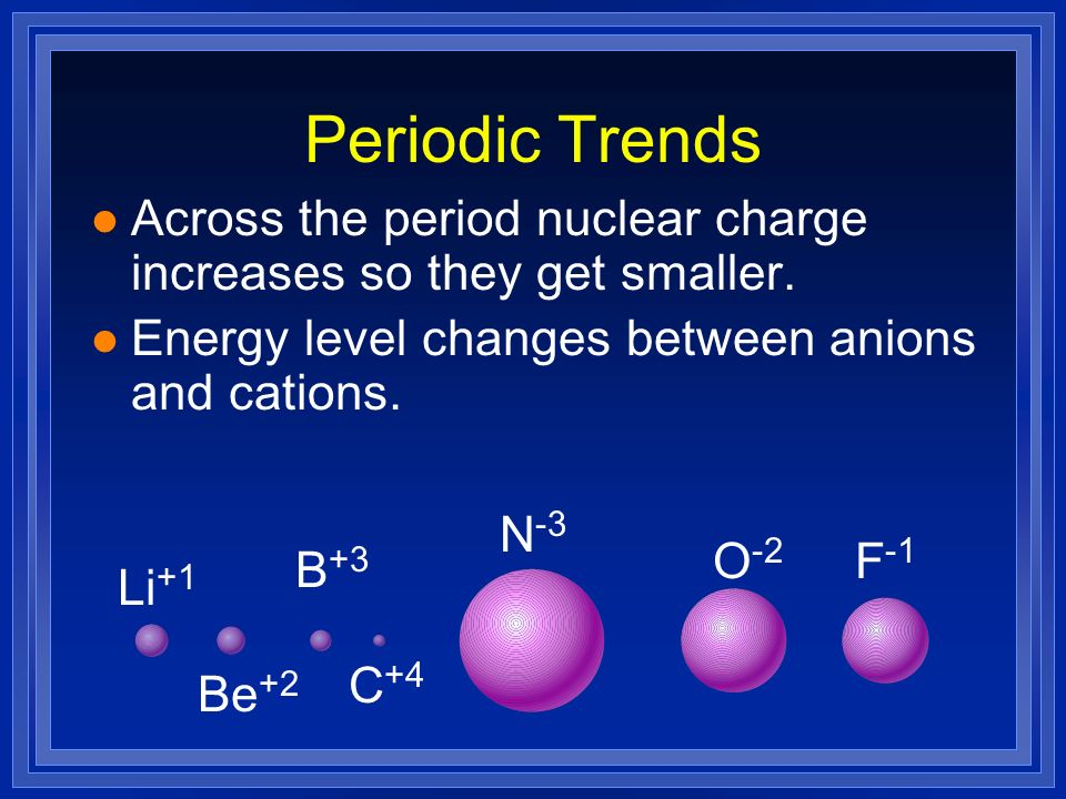 Periodic Trends Across the period nuclear charge increases so they get smaller. Energy level changes between anions and cations.