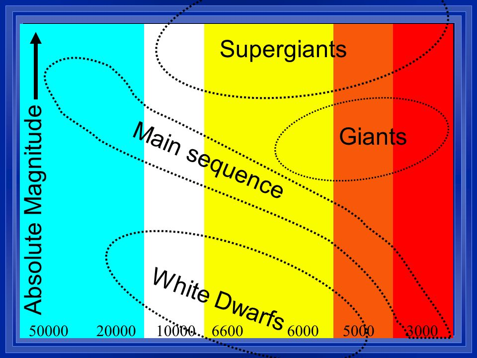 Supergiants Giants Main sequence Absolute Magnitude White Dwarfs 50000