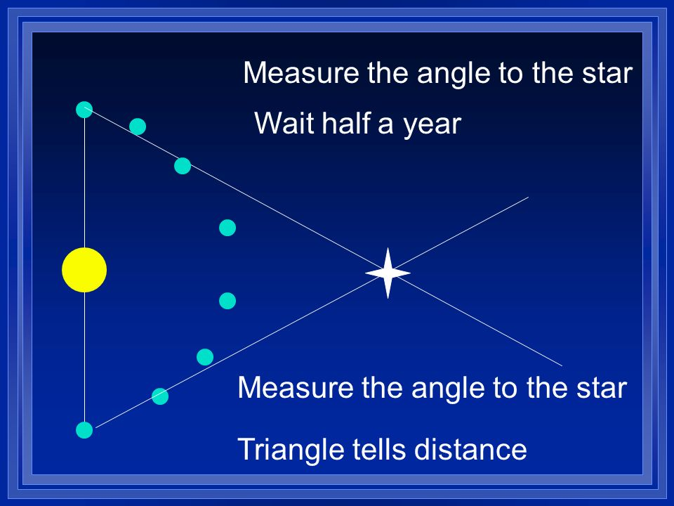 Measure the angle to the star