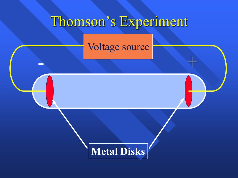 Thomson's Experiment Voltage source - + Metal Disks