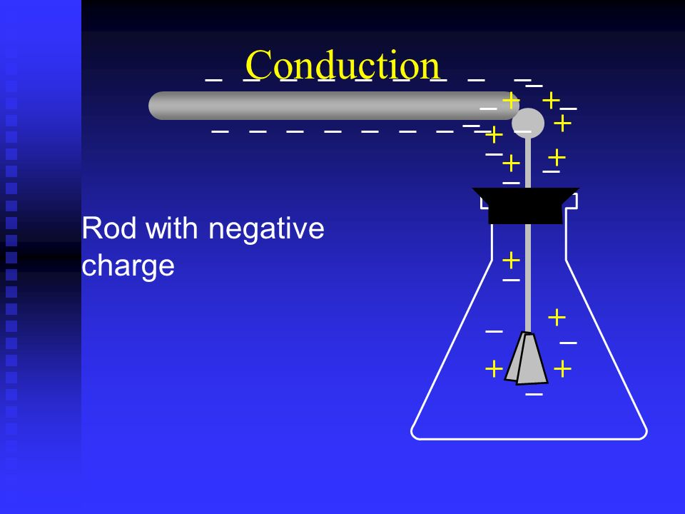 Conduction Rod with negative charge