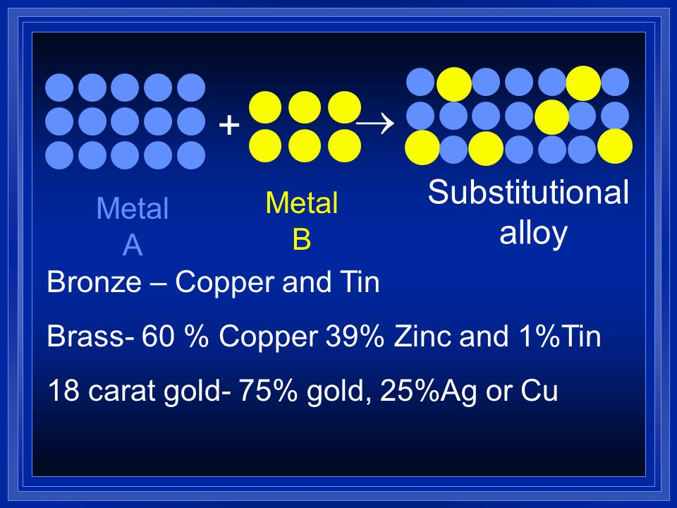  + Substitutional alloy Metal B Metal A Bronze – Copper and Tin