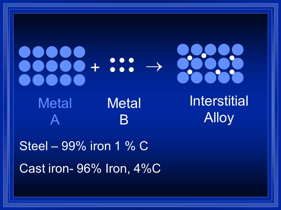  + Interstitial Alloy Metal A Metal B Steel – 99% iron 1 % C