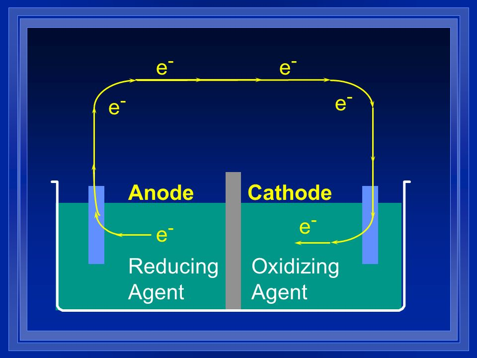 e- e- e- e- Anode Cathode e- e- Reducing Agent Oxidizing Agent