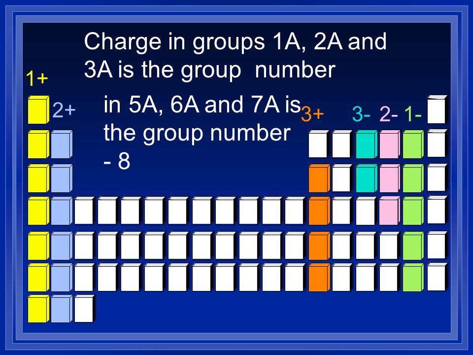 Charge in groups 1A, 2A and 3A is the group number