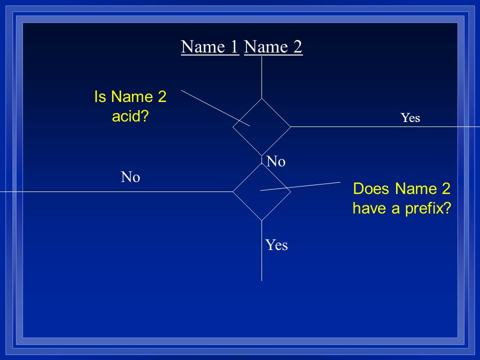 Name 1 Name 2 No Yes Is Name 2 acid No Does Name 2 have a prefix Yes