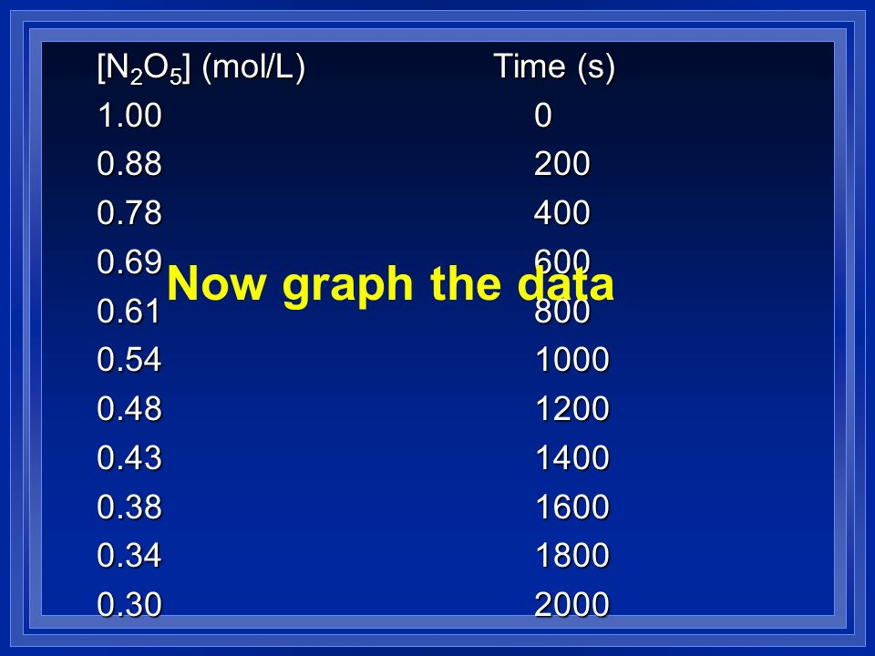 Now graph the data [N2O5] (mol/L) Time (s)