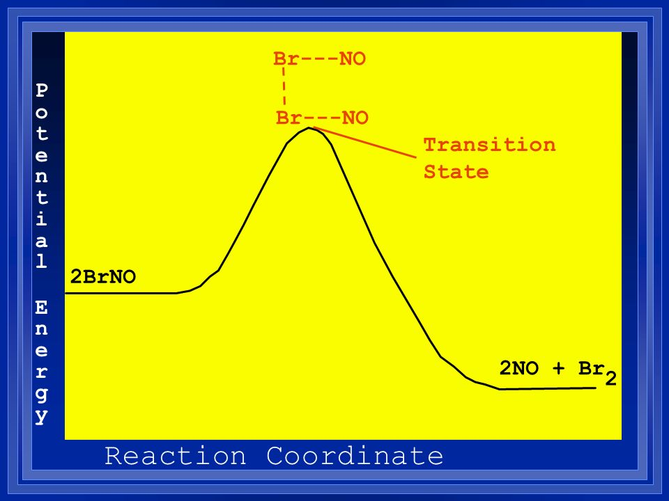 Reaction Coordinate Br---NO Potential Br---NO Transition State Energy