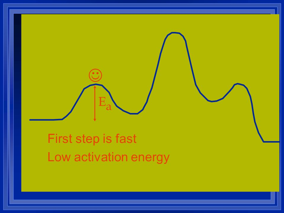  Ea First step is fast Low activation energy