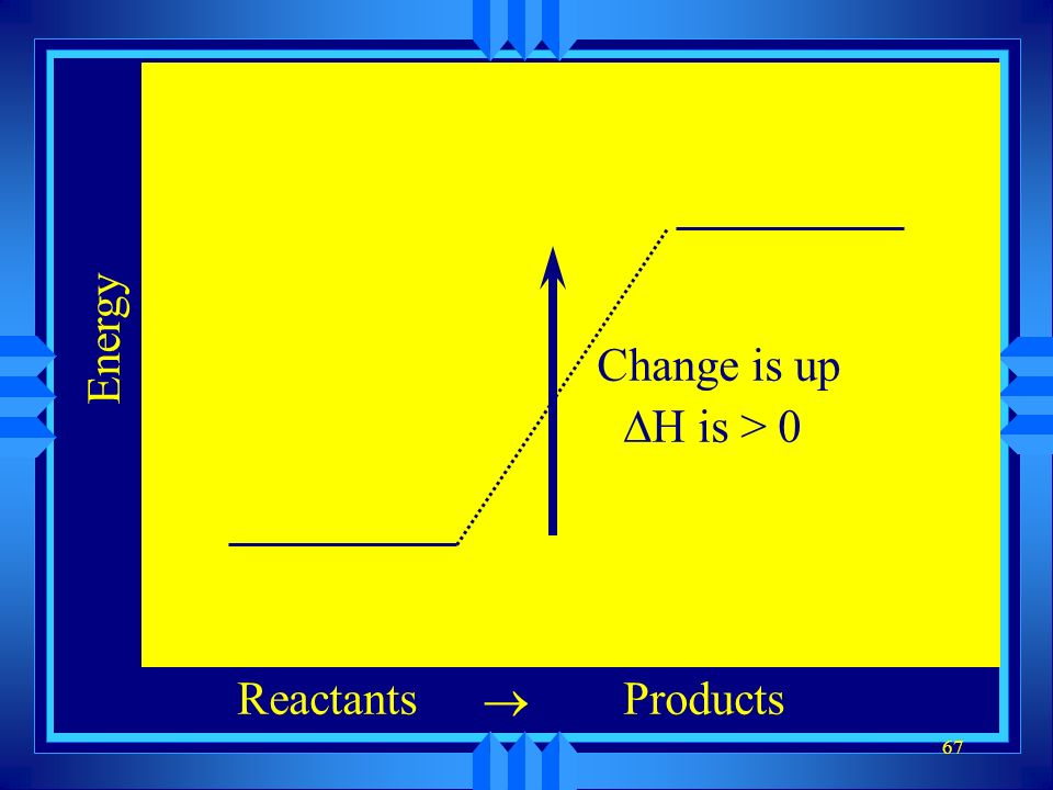 Energy Change is up DH is > 0 Reactants ® Products