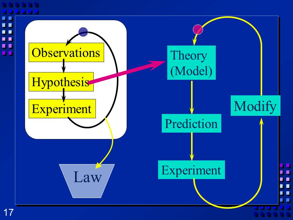 Law Modify Observations Theory (Model) Hypothesis Experiment