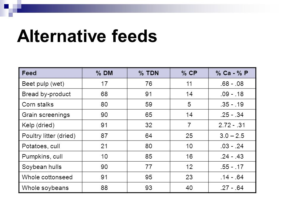 Alternative feeds Feed % DM % TDN % CP % Ca - % P Beet pulp (wet) 17