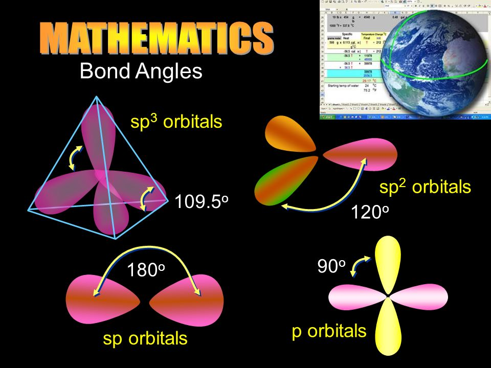 MATHEMATICS Bond Angles sp3 orbitals sp2 orbitals 109.5o 120o 90o 180o