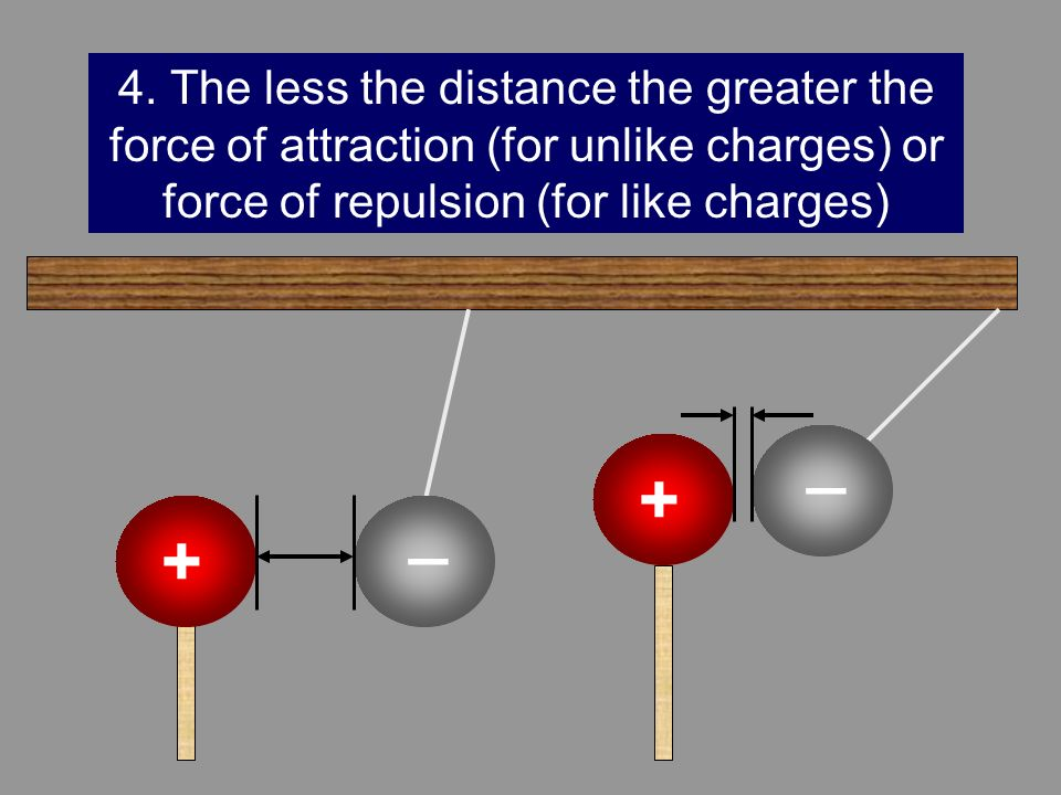4. The less the distance the greater the force of attraction (for unlike charges) or force of repulsion (for like charges)