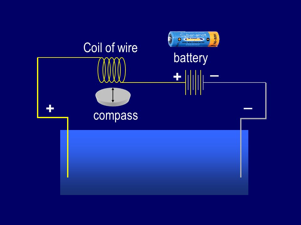Coil of wire battery _ + _ + compass