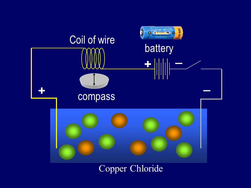 Coil of wire battery _ + _ + compass Copper Chloride
