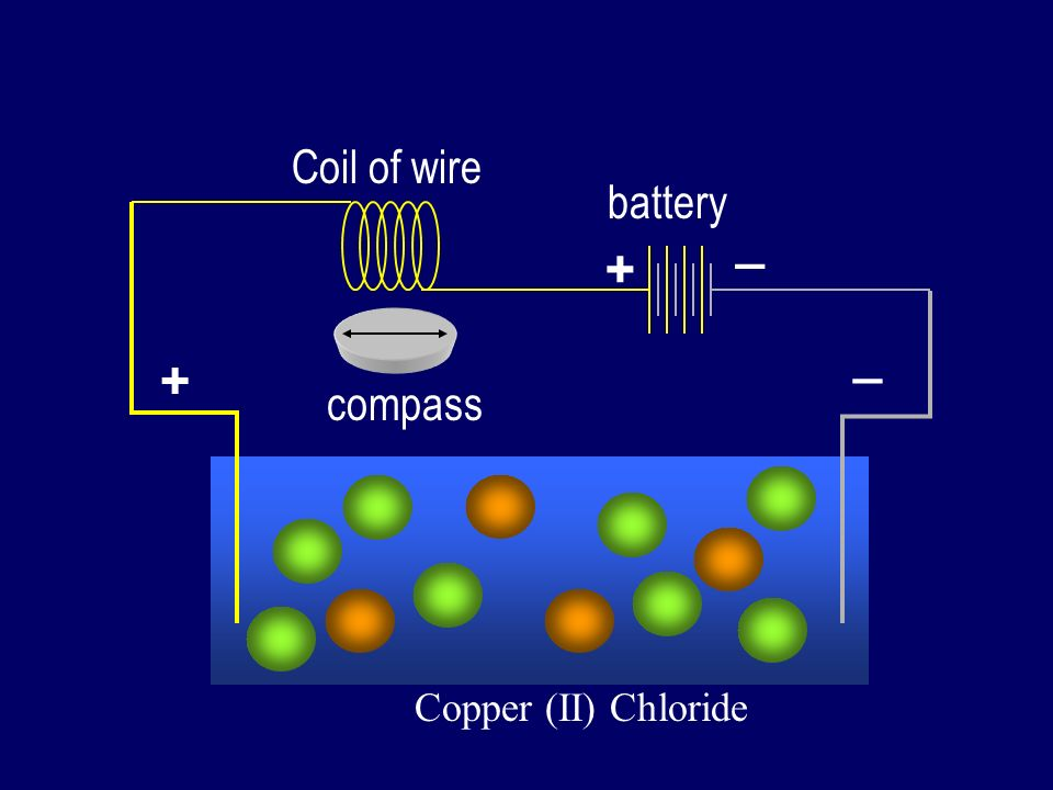 Coil of wire battery _ + _ + compass Copper (II) Chloride