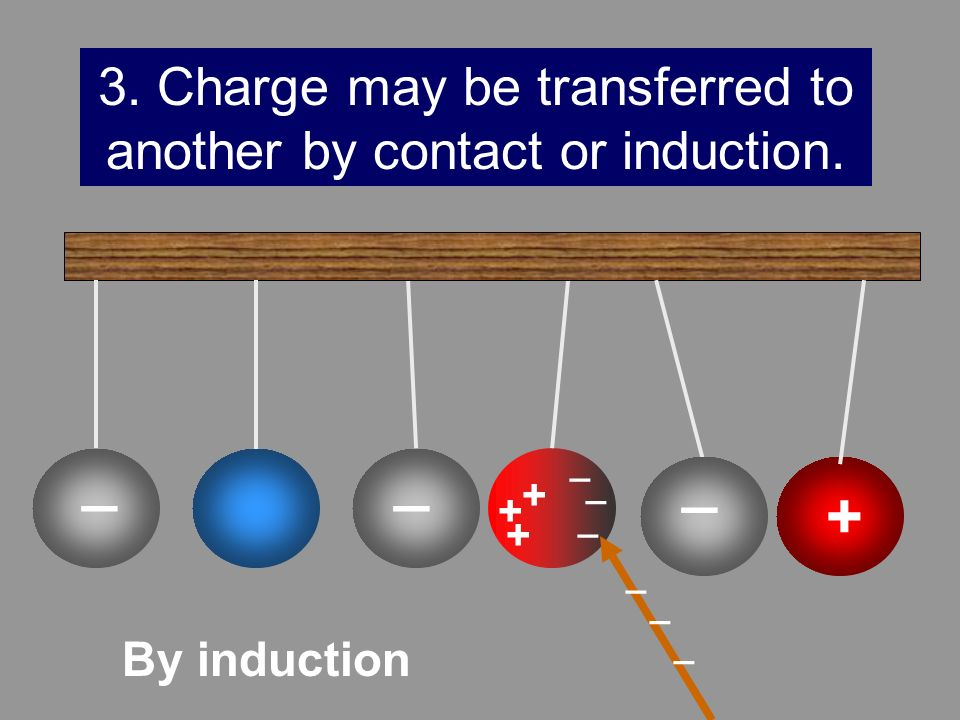 3. Charge may be transferred to another by contact or induction.