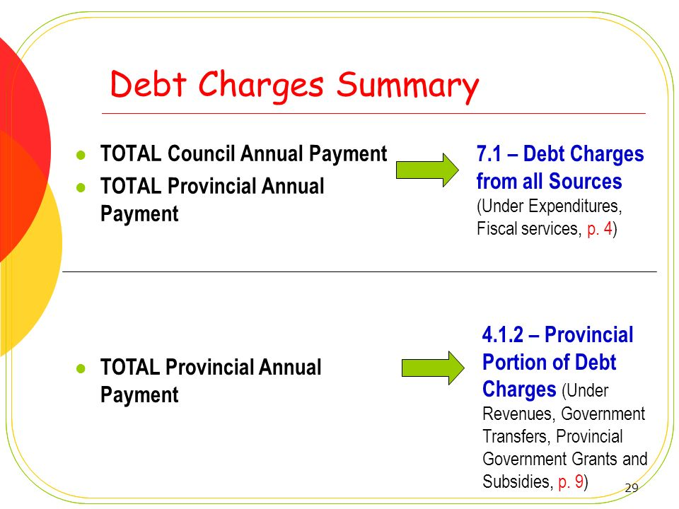Debt Charges Summary TOTAL Council Annual Payment