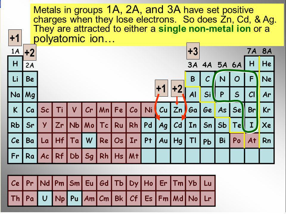Metals in groups 1A, 2A, and 3A have set positive charges when they lose electrons. So does Zn, Cd, & Ag. They are attracted to either a single non-metal ion or a polyatomic ion…
