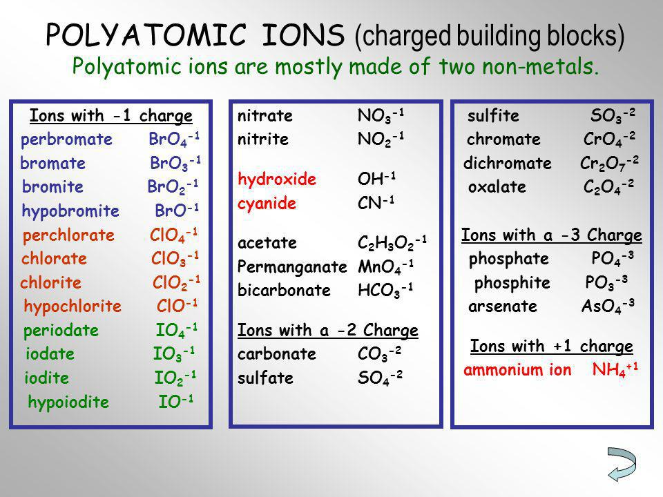 POLYATOMIC IONS (charged building blocks) Polyatomic ions are mostly made of two non-metals.