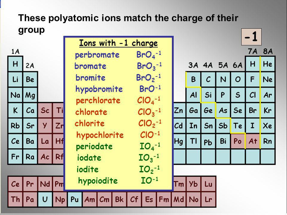 -1 These polyatomic ions match the charge of their group