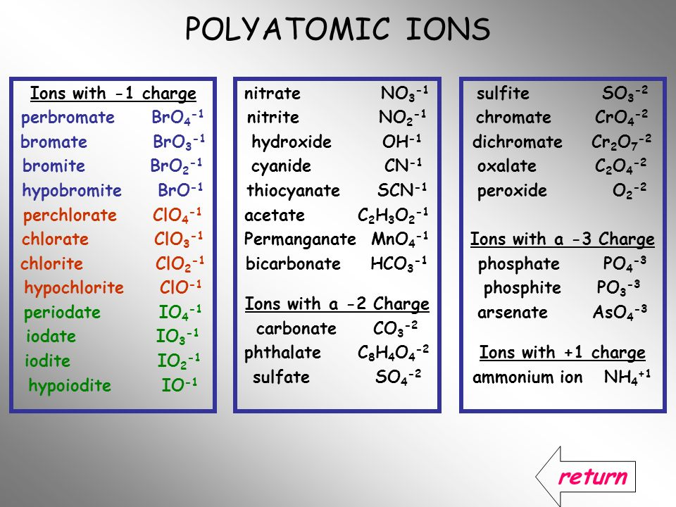 POLYATOMIC IONS return Ions with -1 charge perbromate BrO4-1