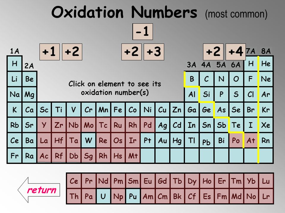 Click on element to see its oxidation number(s)