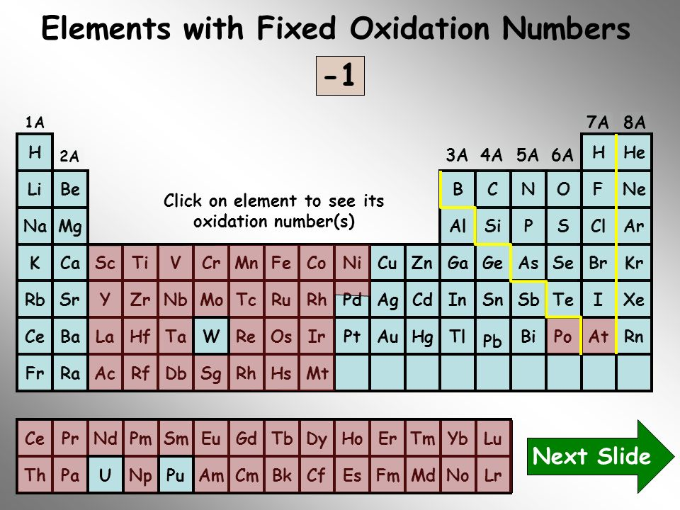 Elements with Fixed Oxidation Numbers -3 -2 -4 +2 +1 -1 +3