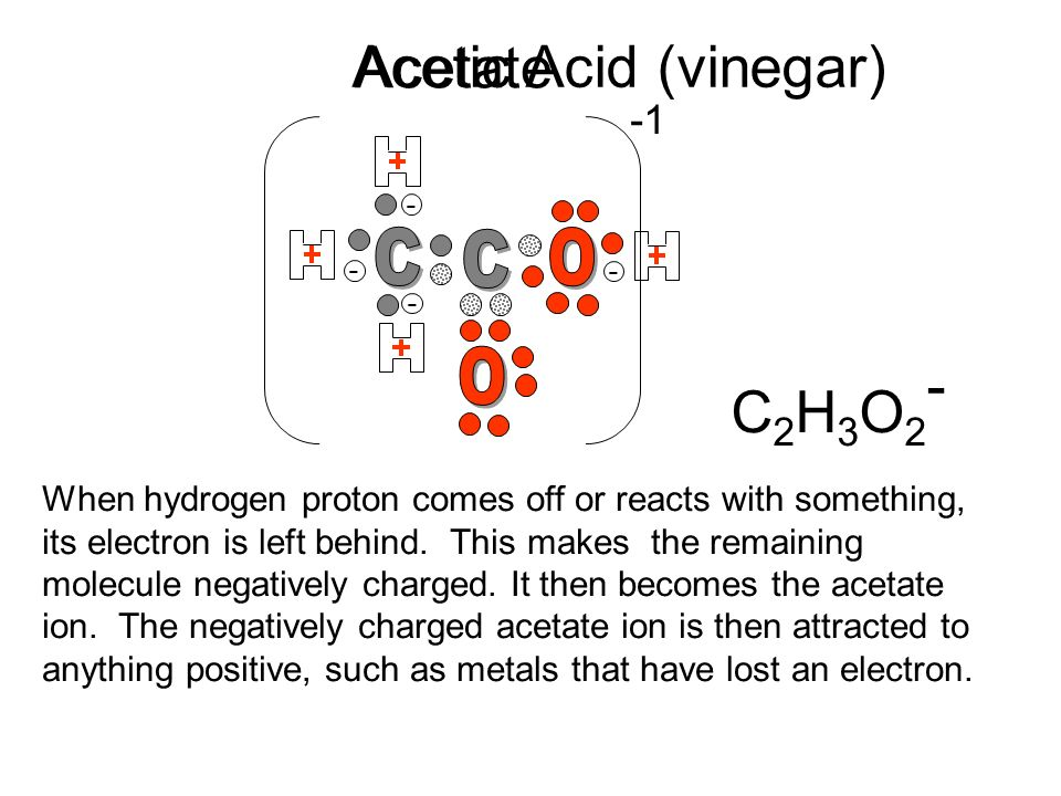 Acetic Acid (vinegar) Acetate C2H3O2- C C O O -1