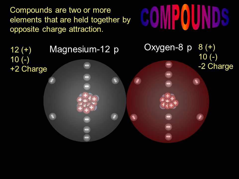 COMPOUNDS Oxygen-8 p Magnesium-12 p